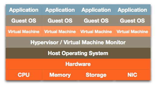 Hosted Virtualization